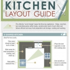 Cuisine Comment choisir un agencement de cuisine basée sur le Triangle de travail four-réfrigérateur-évier [infographie]